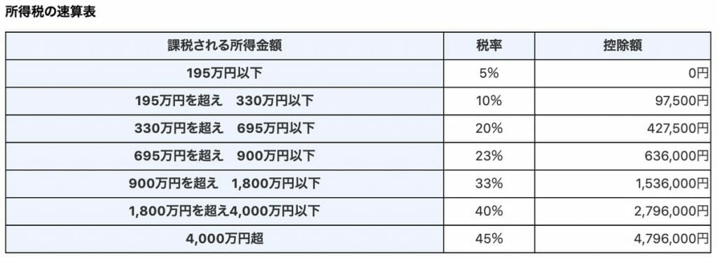 【2020】Personal income tax rate in Japan