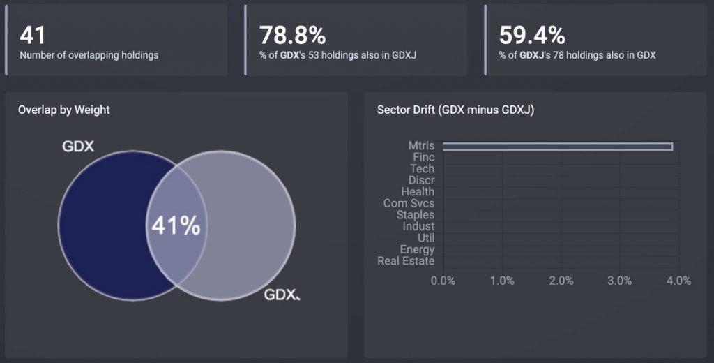 比較_GDX-GDXJ