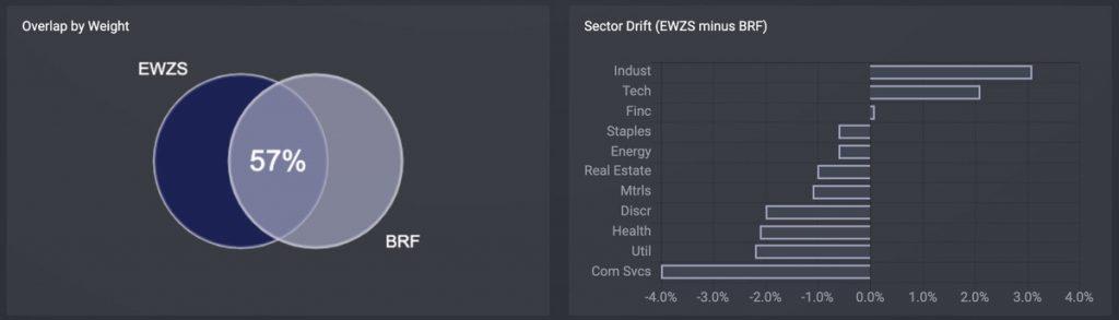 brazil-etf-comparison_EWZS-BRF