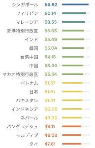 アジア英語力ランキング