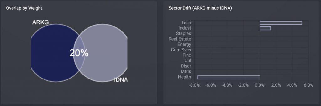ARKG v.s. IDNA 重複率と比較