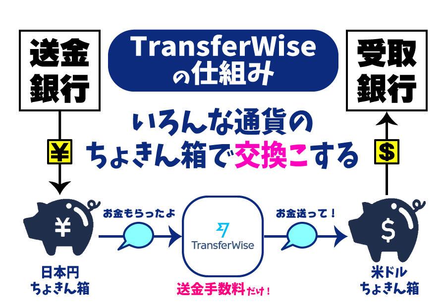 図解|中学生でも分かるトランスファーワイズの仕組み【交換こ】