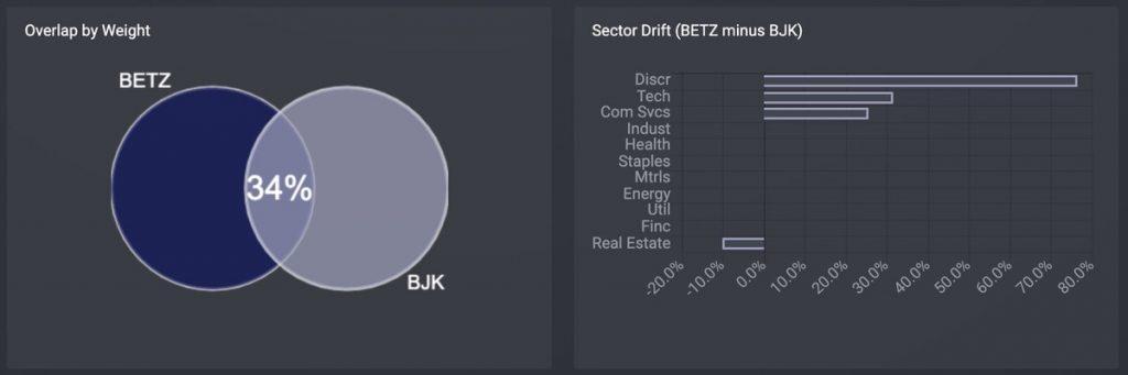 ゲーム&eスポーツETF「BJK」VanEck Vectors Gaming ETFを「BETZ」と比較する