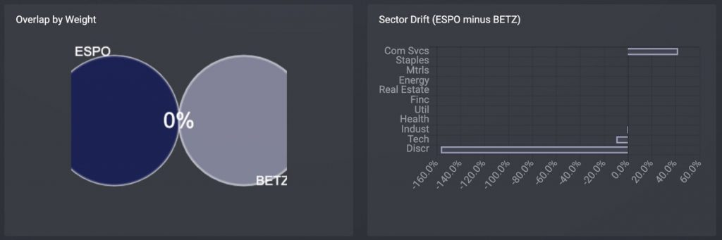 ゲーム&eスポーツETF「BETZ」Roundhill Sports Betting & iGaming ETFを「ESPO」と比較する