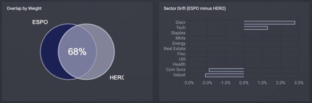 ゲーム&eスポーツETF「HERO」Global X Video Games & Esports ETFと「ESPO」を比較する