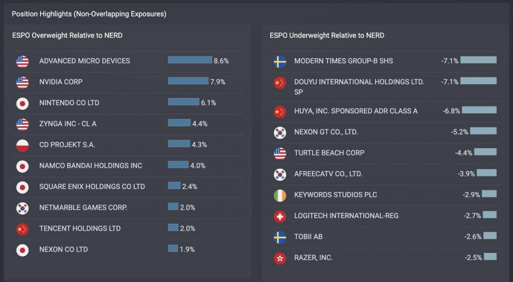 ゲーム&eスポーツETF「NERD」Roundhill BITKRAFT Esports & Digital Entertainment ETFを「ESPO」と比較する