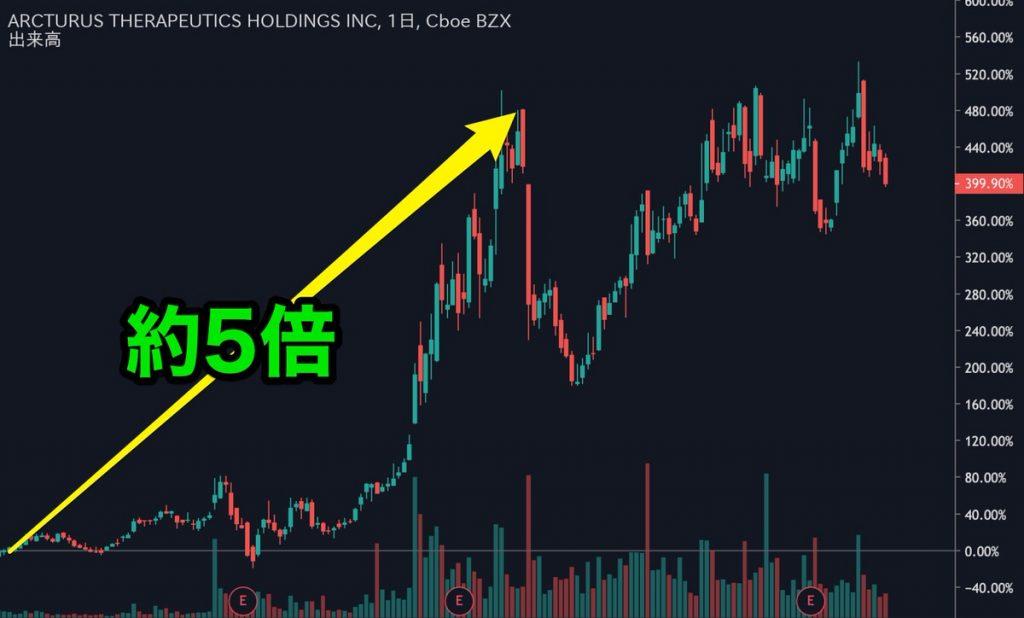 Arcturus-Therapeutics-Holdings_Stock