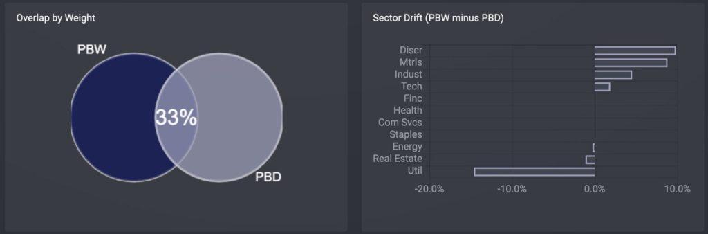 PBW v.s. PBD 重複率と比較