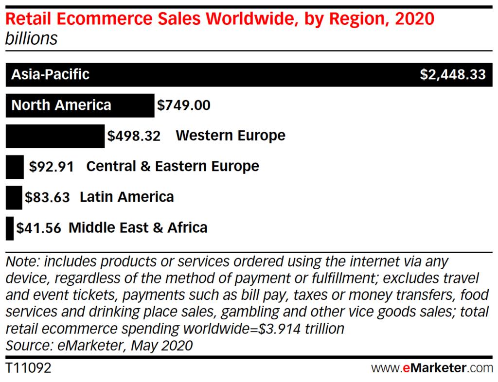 eコマース市場規模2020